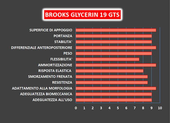Brooks Glycerine GTS